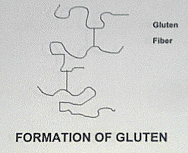 not present in gluten free flour